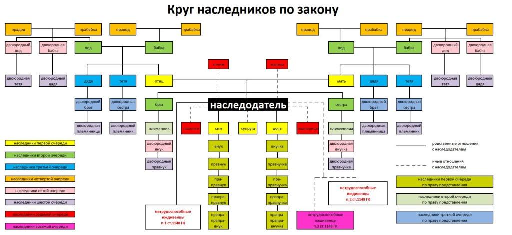 Распределение наследства между наследниками без завещания согласно очередям наследования